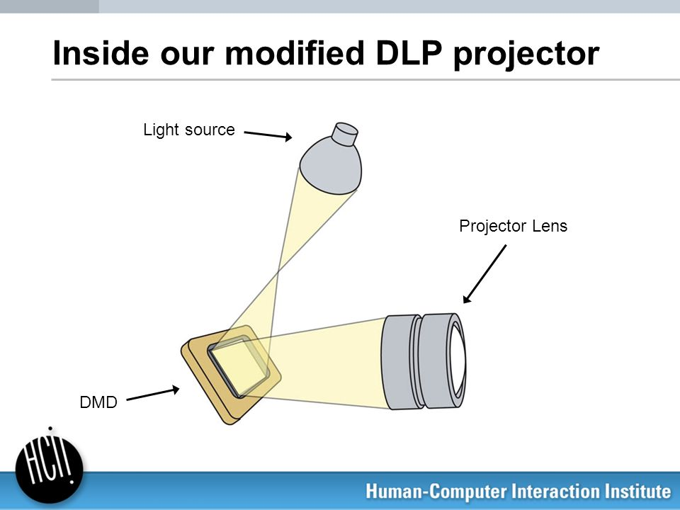 Inside our modified DLP projector
