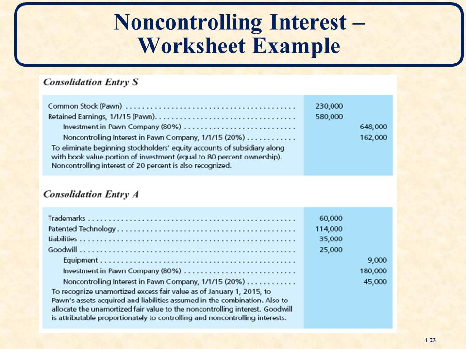 Accounting treatment minority interest consolidating debt