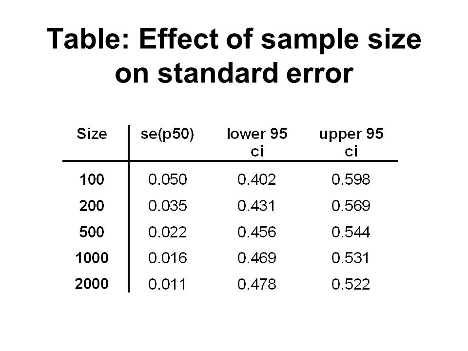 Table: Effect of sample size on standard error