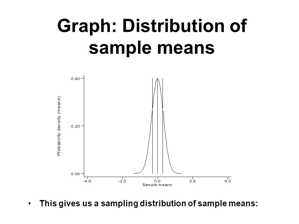 Graph: Distribution of sample means