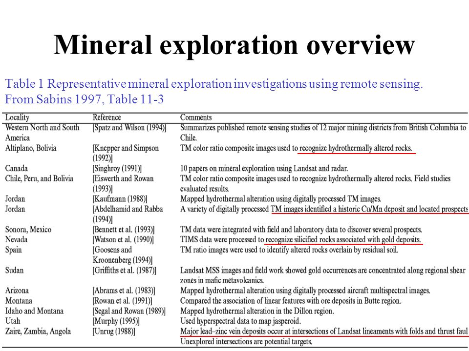 Remote Sensing for Mineral Exploration - ppt video online download
