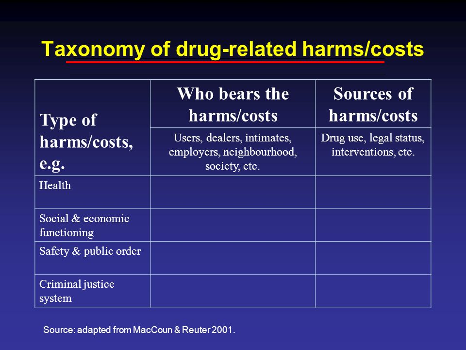 Taxonomy of drug-related harms/costs