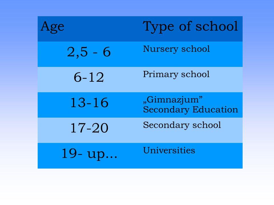 10 Age Type Of School