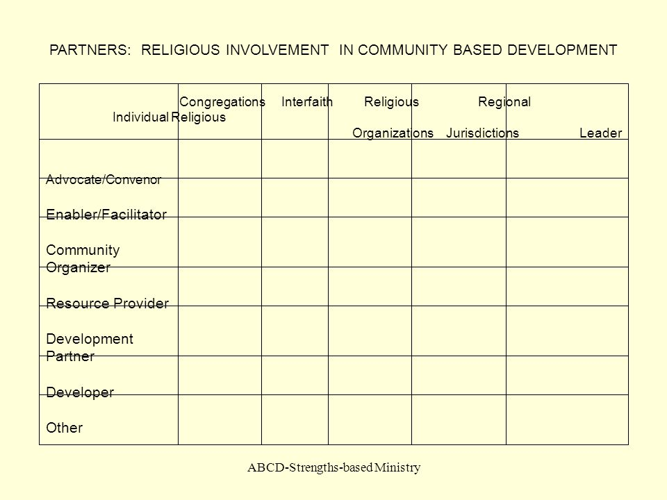 PARTNERS: RELIGIOUS INVOLVEMENT IN COMMUNITY BASED DEVELOPMENT
