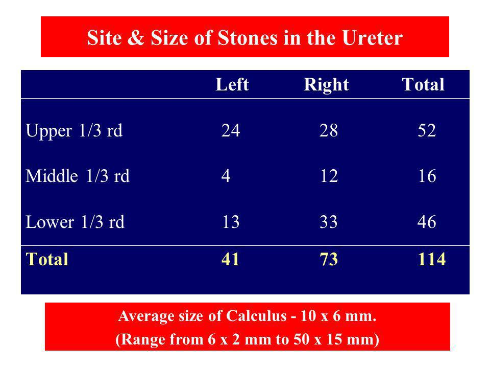 Site & Size of Stones in the Ureter