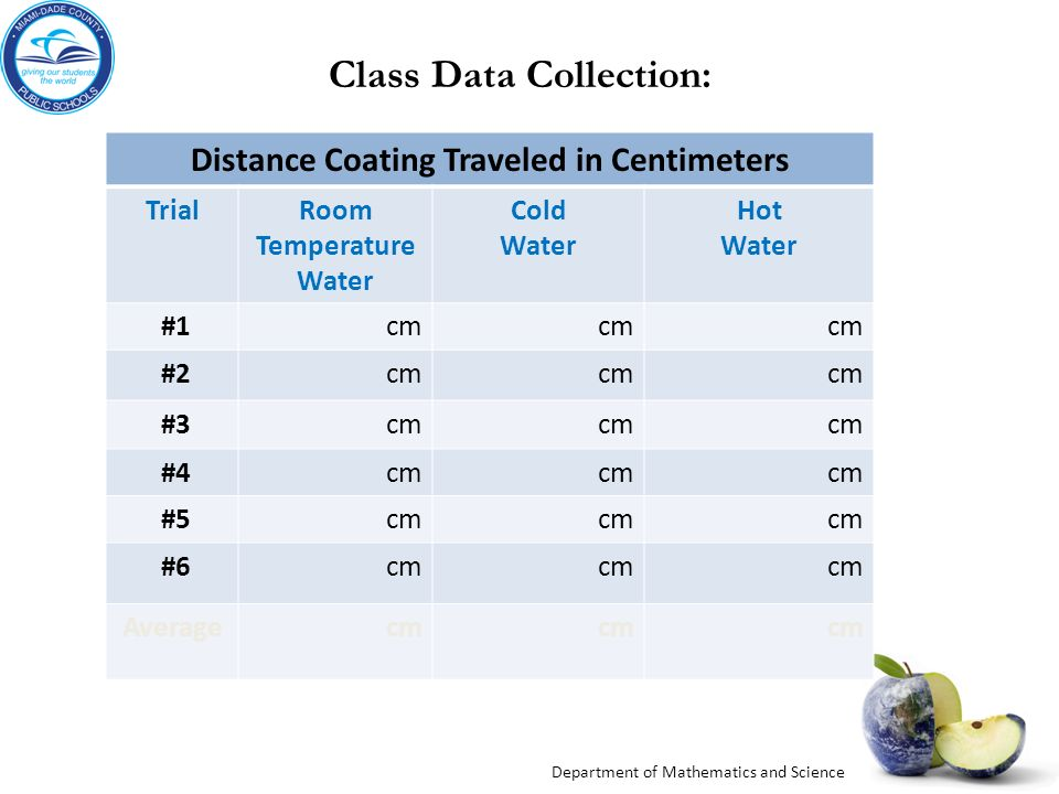 Distance Coating Traveled in Centimeters