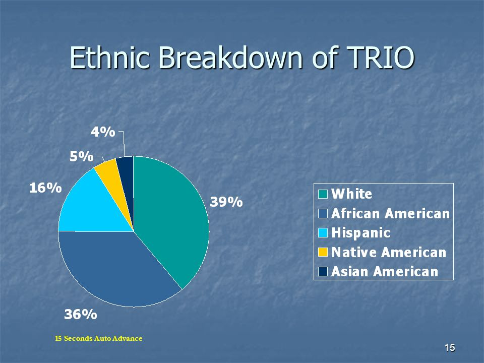 Ethnic Breakdown of TRIO