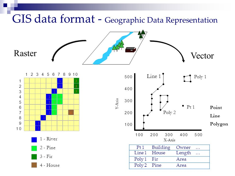 GIS data format - Geographic Data Representation