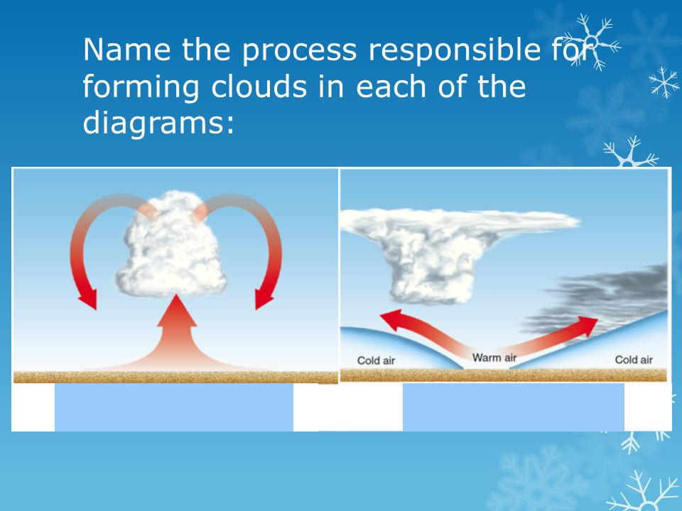 Name the process responsible for forming clouds in each of the diagrams: