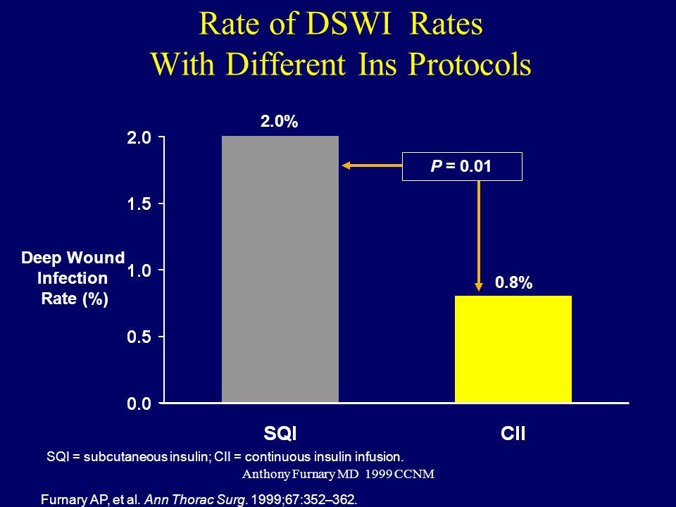 Rate of DSWI Rates With Different Ins Protocols
