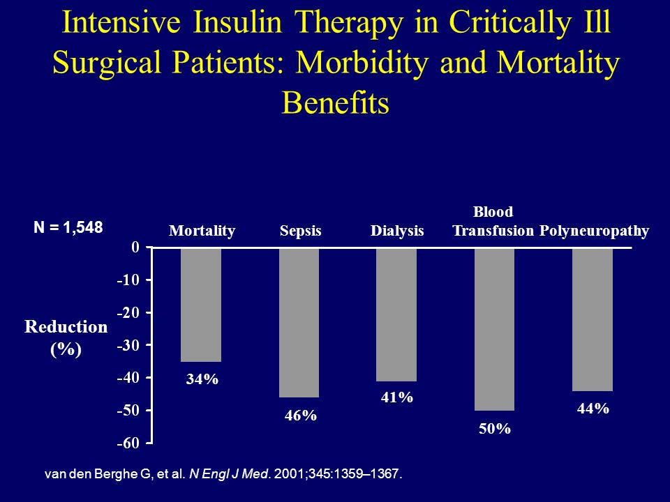Intensive Insulin Therapy in Critically Ill Surgical Patients: Morbidity and Mortality Benefits