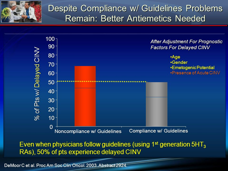Despite Compliance w/ Guidelines Problems Remain: Better Antiemetics Needed