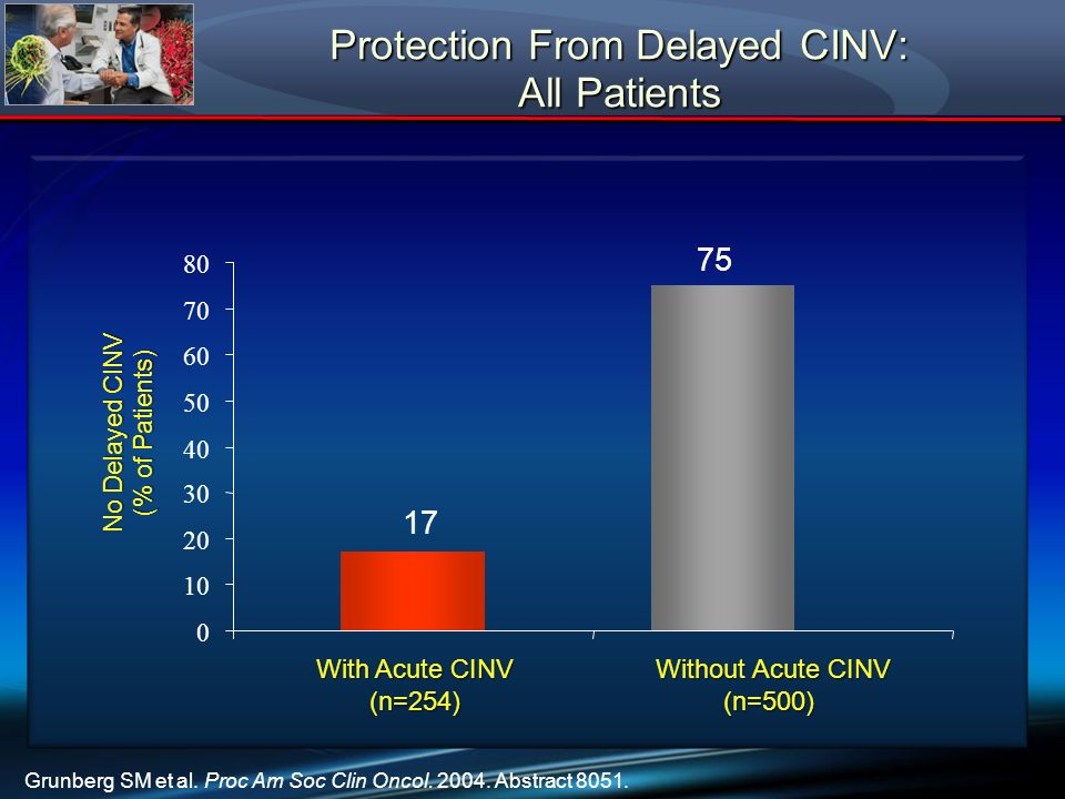 Protection From Delayed CINV: All Patients