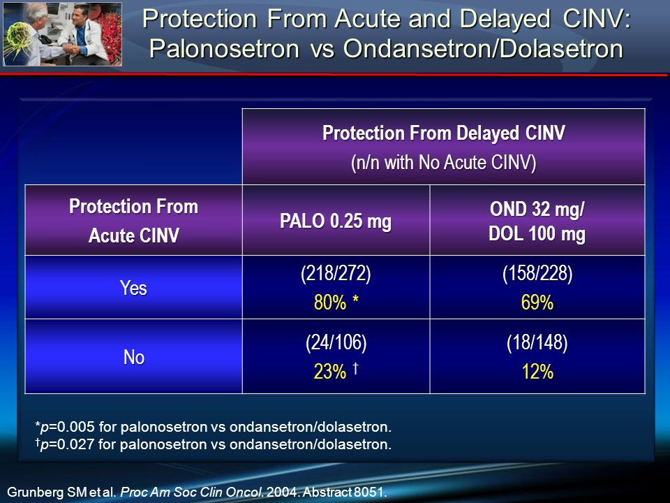 Protection From Delayed CINV