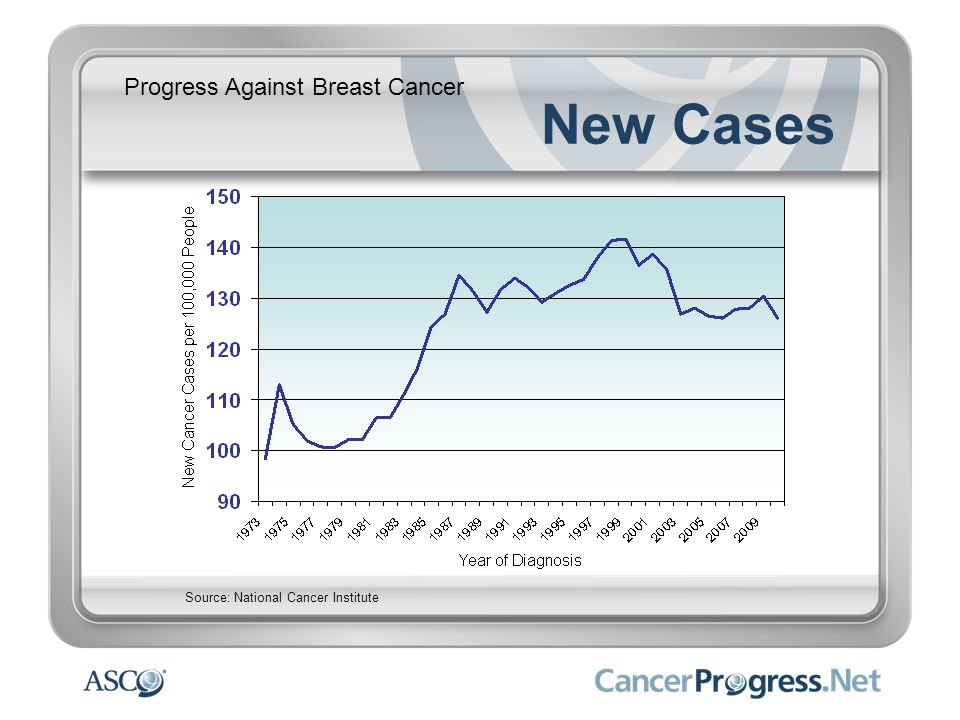 New Cases Progress Against Breast Cancer