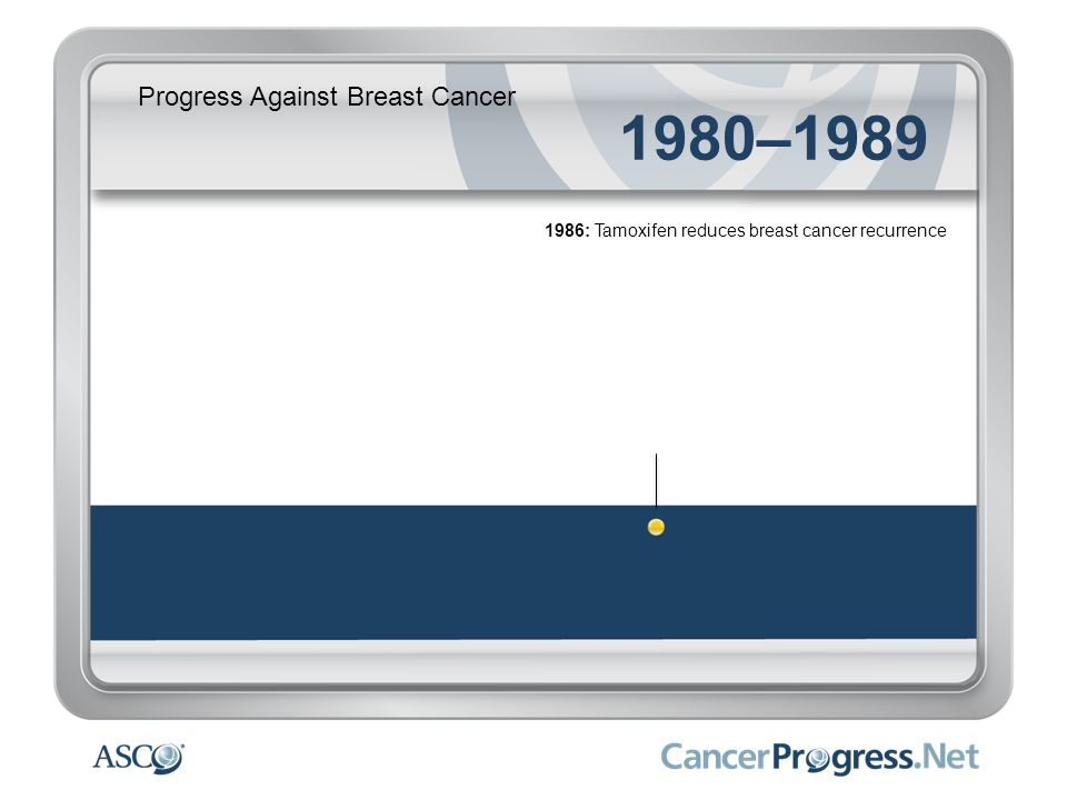 1980–1989 Progress Against Breast Cancer