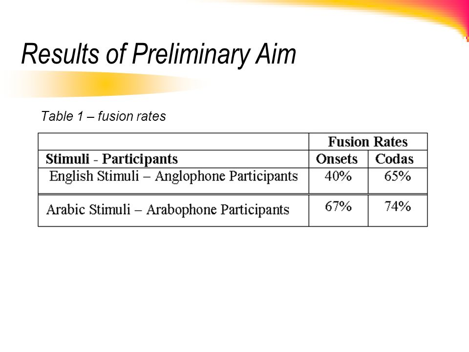 Results of Preliminary Aim