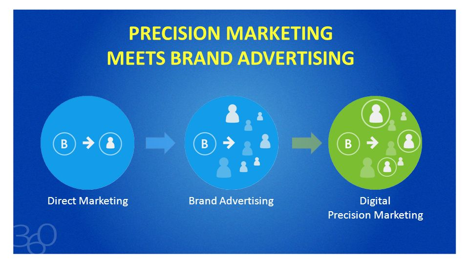 PRECISION MARKETING MEETS BRAND ADVERTISING - ppt video online download