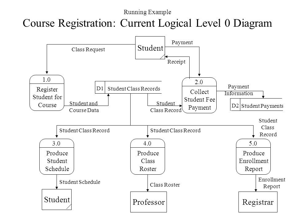 Data flow diagrams a structured analysis technique that employs a running example course registration current logical level 0 diagram ccuart Gallery