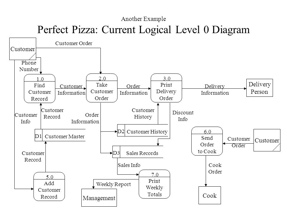 Context diagram examples pizza online schematic diagram data flow diagrams a structured analysis technique that employs a rh slideplayer com context diagram level 0 business context diagram ccuart Gallery