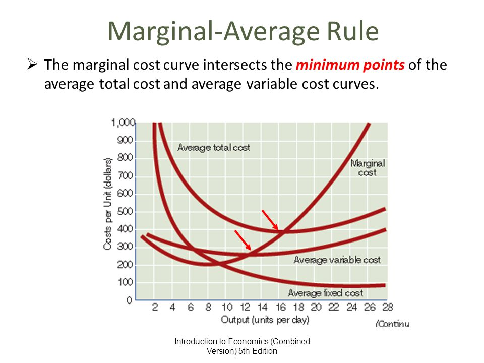 marginal average rule