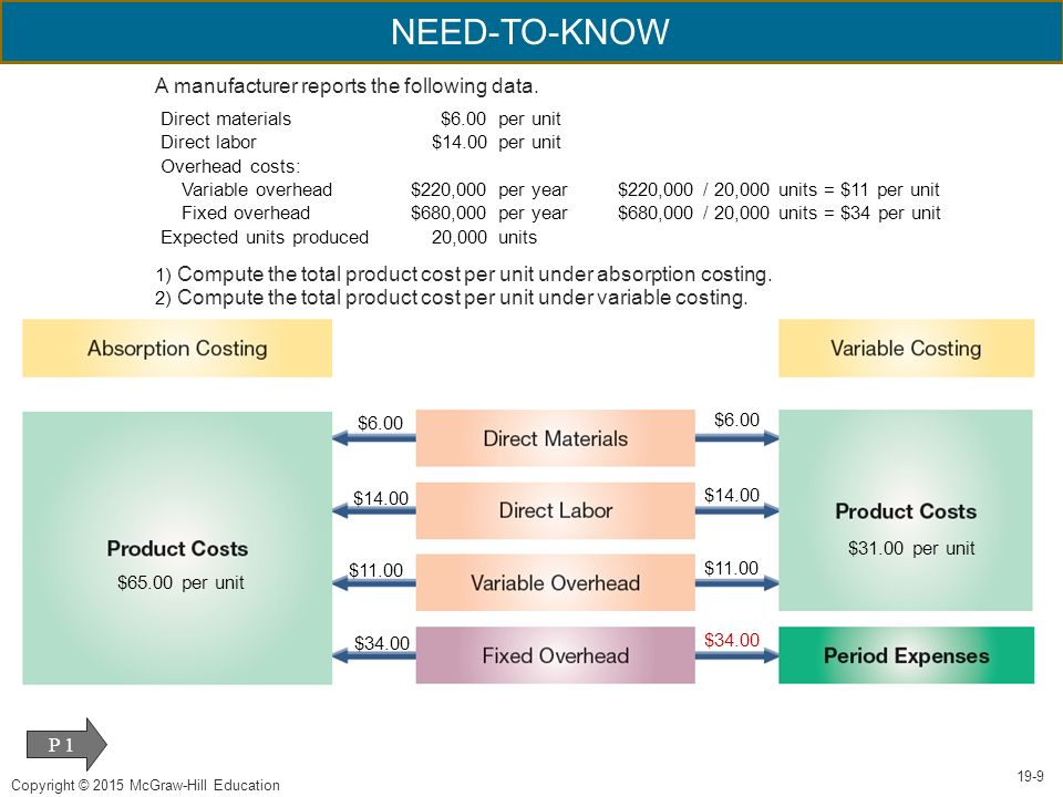 Variable Costing and Performance Reporting - ppt download