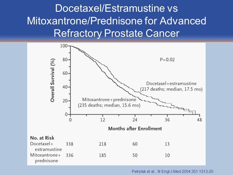 Docetaxel/Estramustine vs Mitoxantrone/Prednisone for Advanced Refractory Prostate Cancer