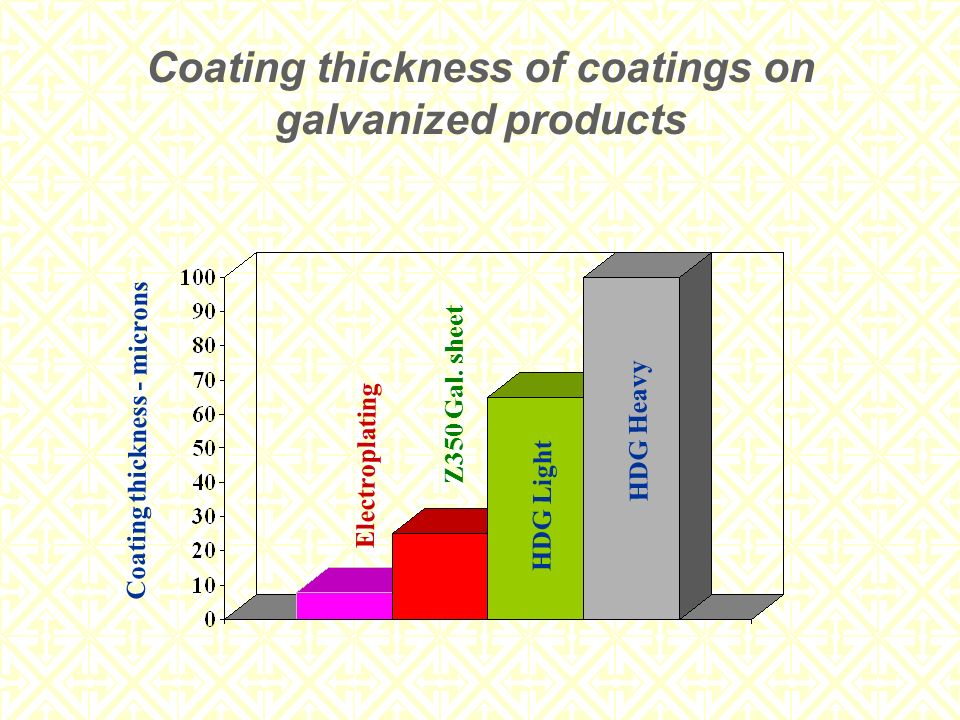 Coating thickness of coatings on galvanized products