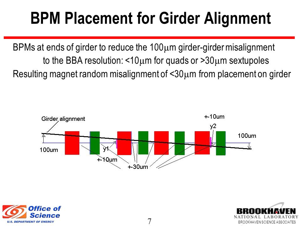 BPM Placement for Girder Alignment