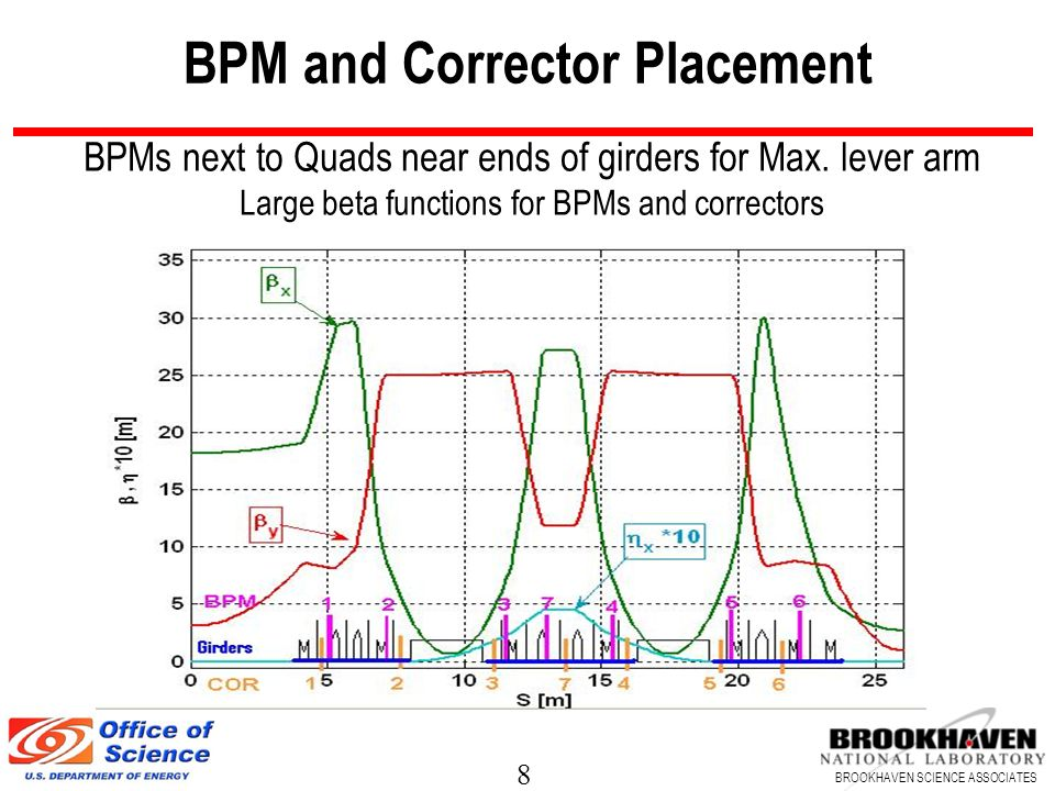 BPM and Corrector Placement