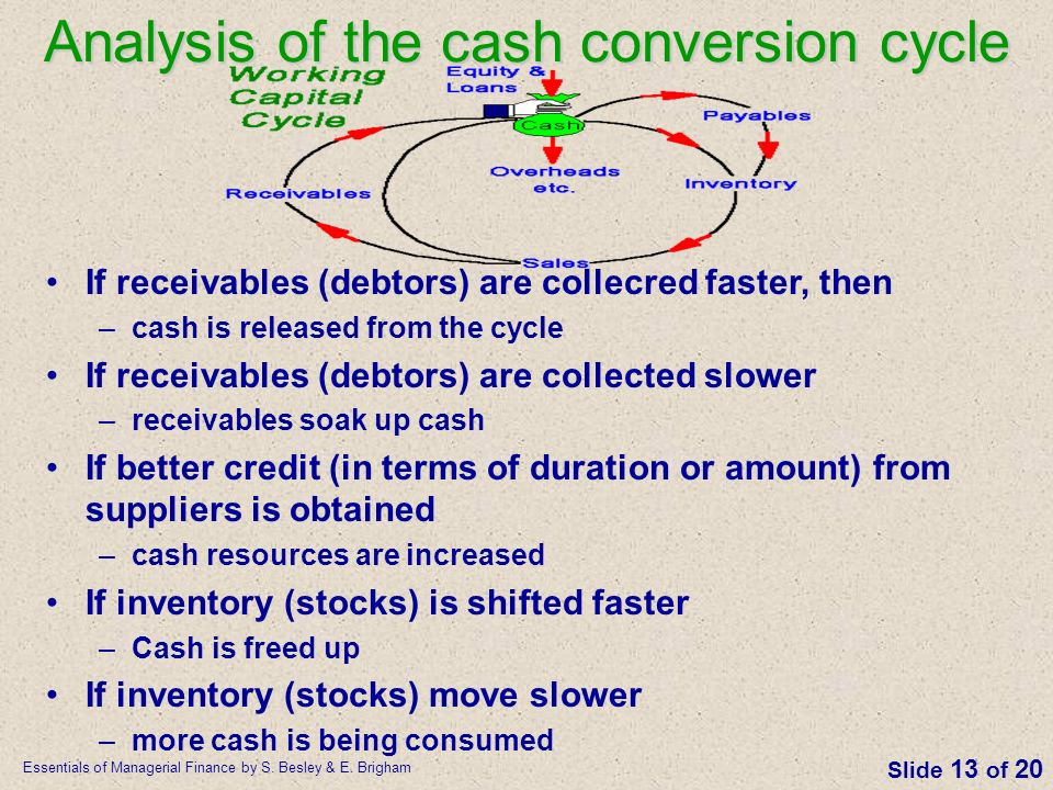 Analysis of the cash conversion cycle