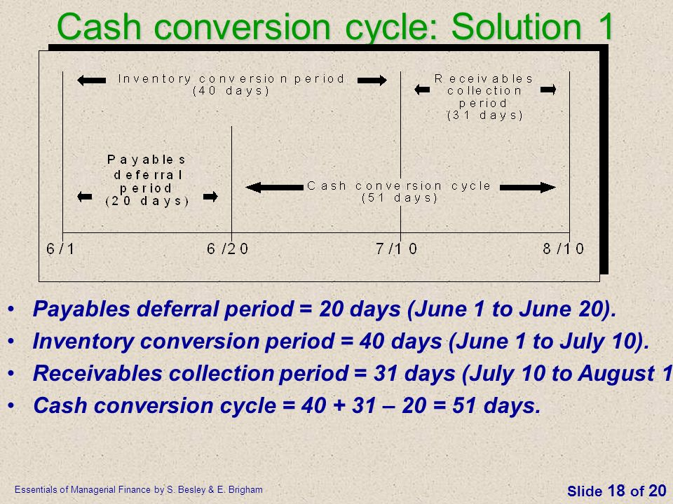 Cash conversion cycle: Solution 1