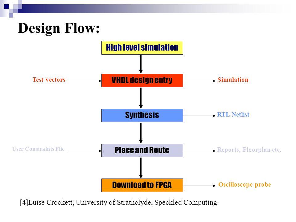 Xilinx development software design flow on foundation m ppt video.
