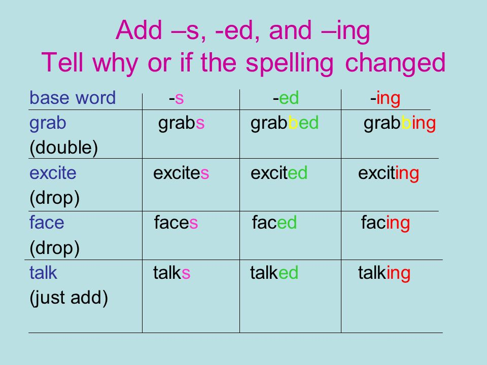 Add –s, -ed, and –ing Tell why or if the spelling changed