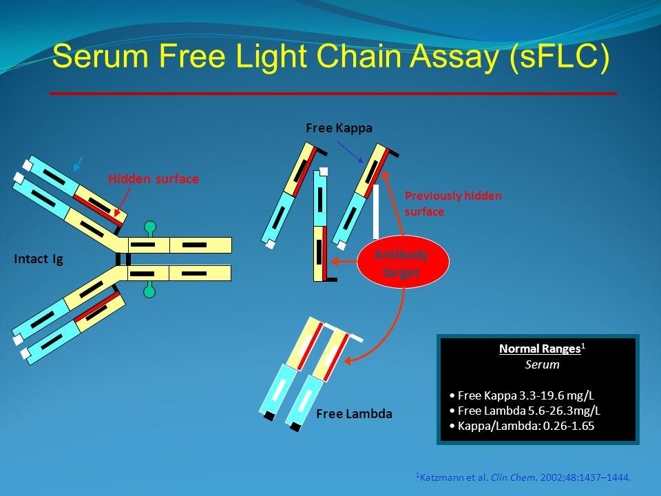 Beautiful Serum Free Light Chain Assay (sFLC)