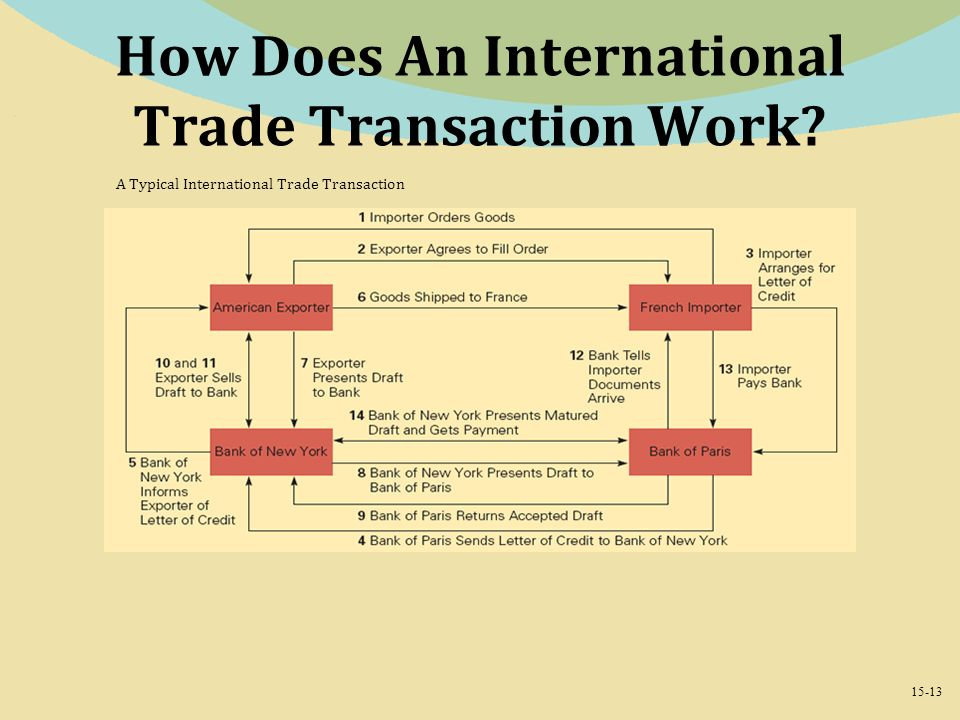 13 How Does An International Trade Transaction Work
