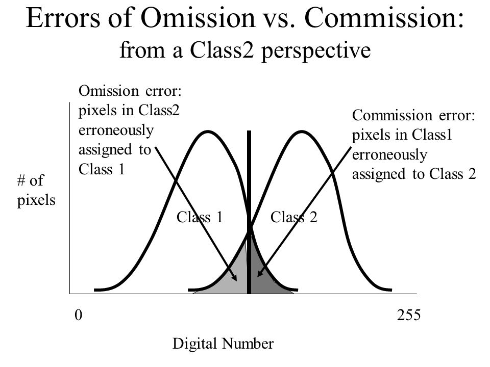 error of omission vs commission