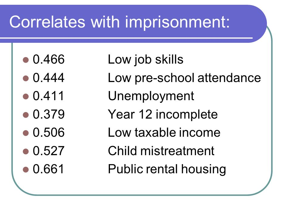 Correlates with imprisonment: