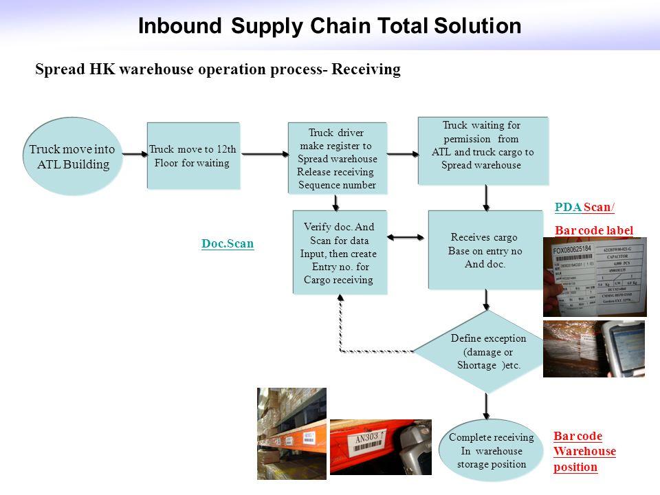 Inbound Supply Chain Solution Ppt Video Online Download