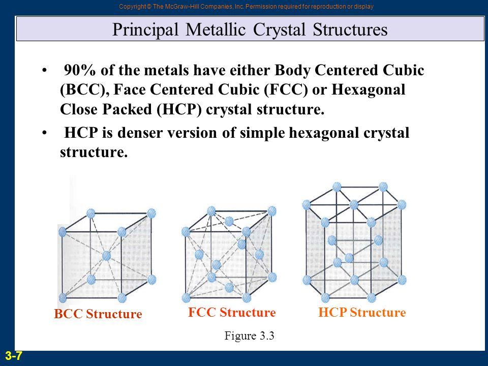 principal metallic crystal structures