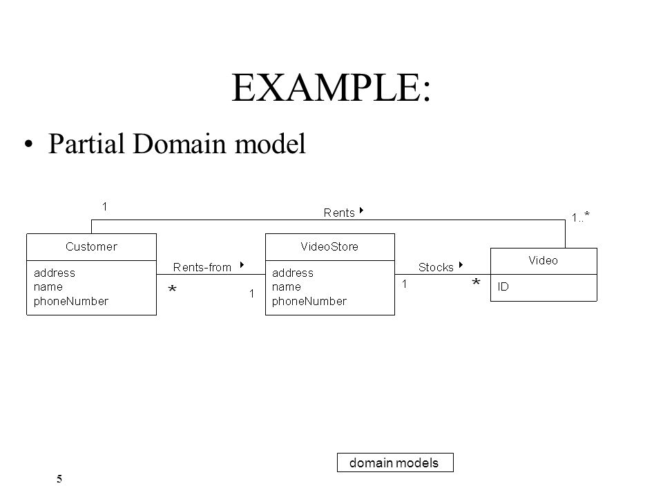 What is a domain model a domain model captures the most important 5 example partial domain model ccuart Images