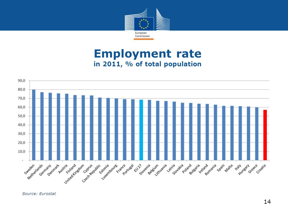 Employment rate in 2011, % of total population