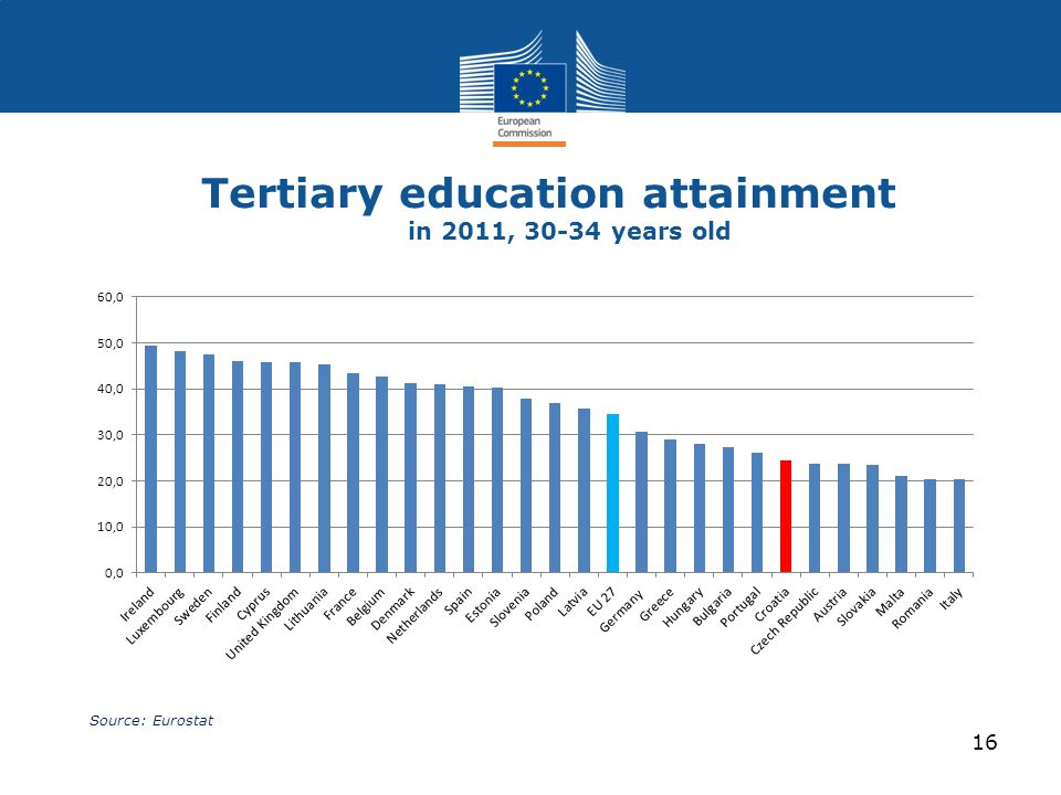 Tertiary education attainment in 2011, years old