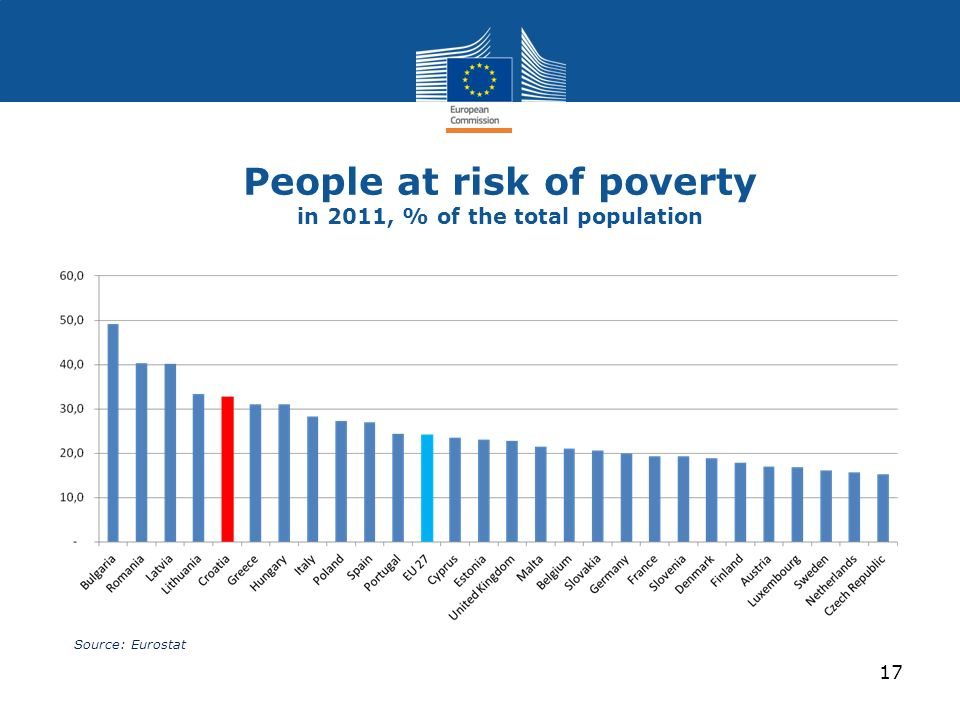 People at risk of poverty in 2011, % of the total population