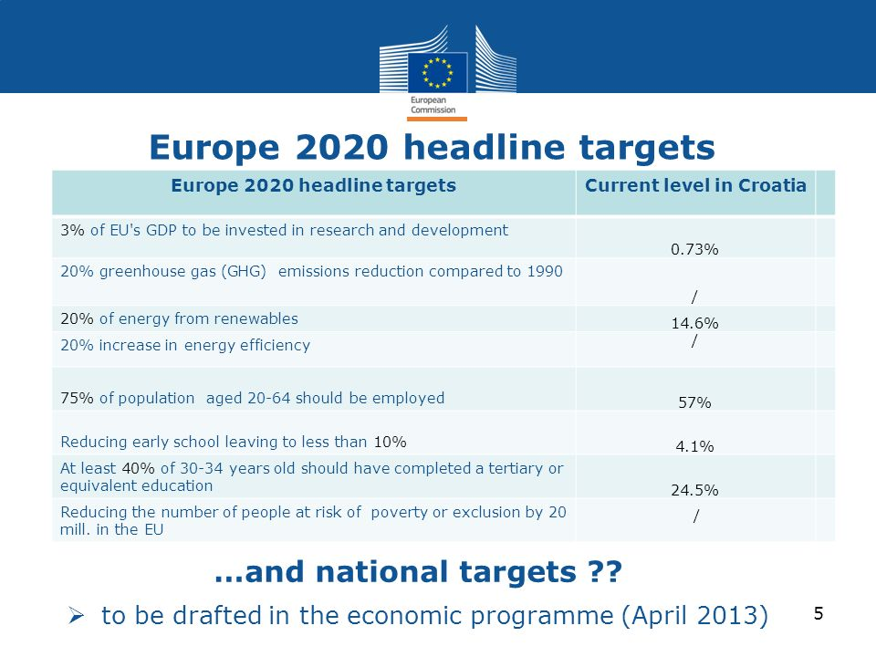 Europe 2020 headline targets