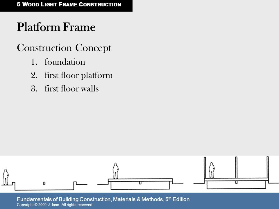 Balloon Frame North-American invention, ppt video online download