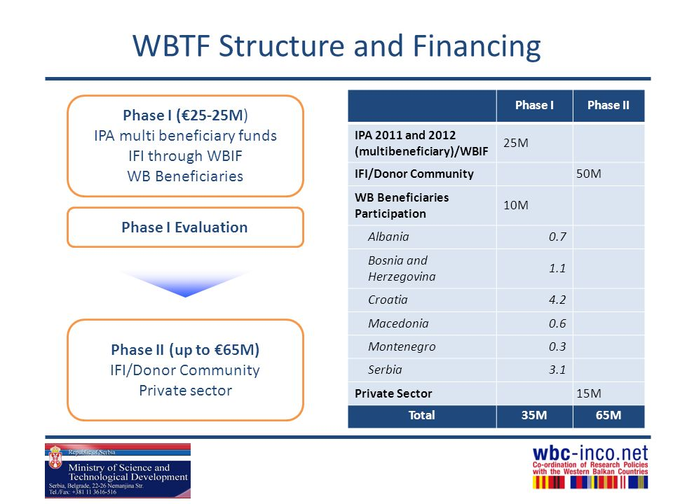 WBTF Structure and Financing
