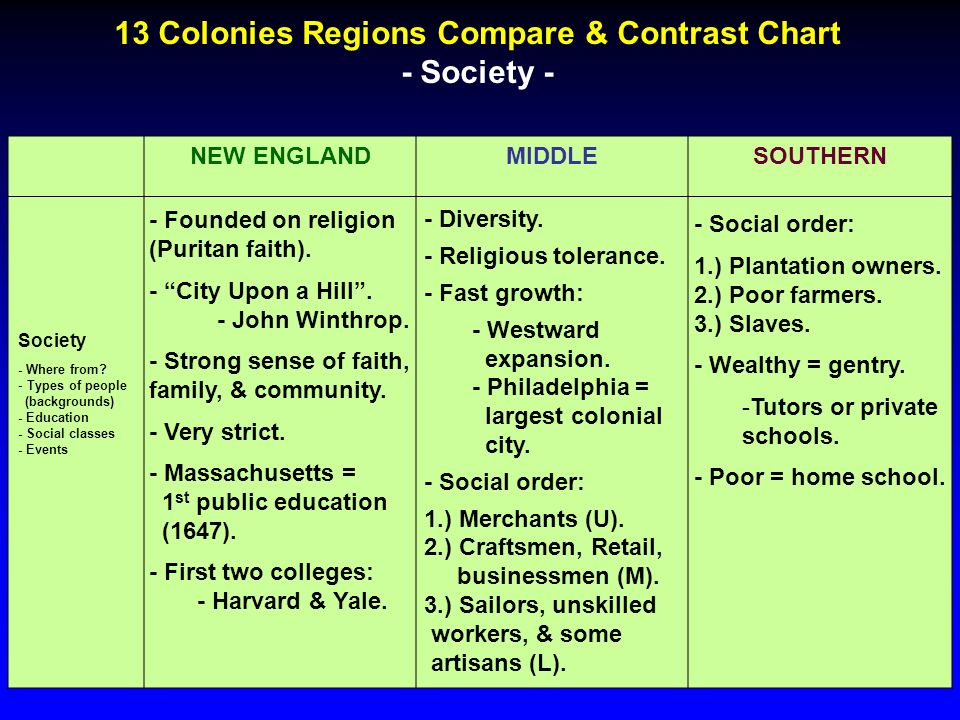 compare and contrast the three regions of colonial america