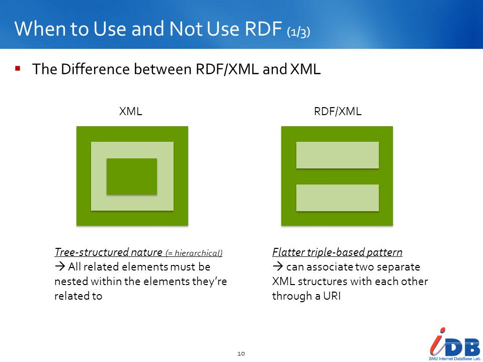 When to Use and Not Use RDF (1/3)