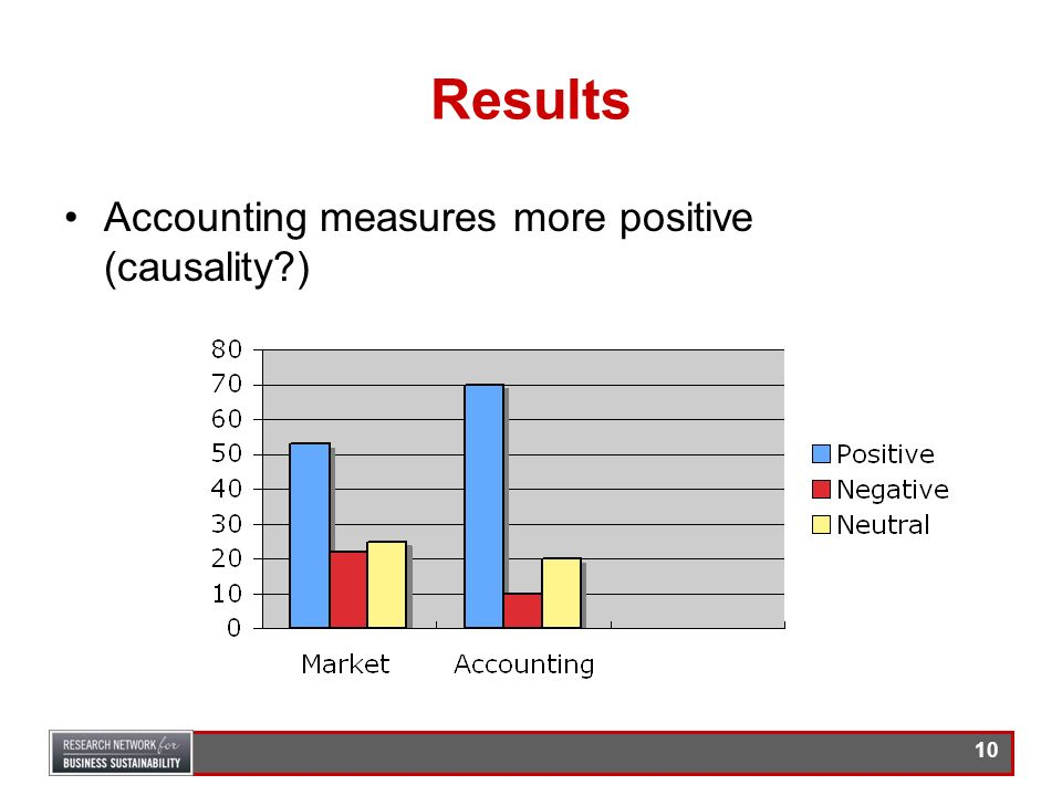 Results Accounting measures more positive (causality )